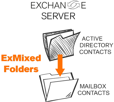 Exchange Server sync for mailboxes or folders