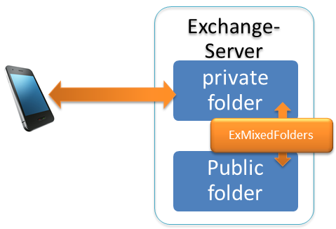 synchronize public folders with your mobile phone trough your mailbox