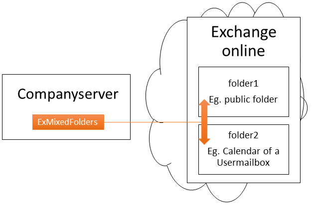 Exchange Online synchronisieren Cross-Forest Cross-Domain